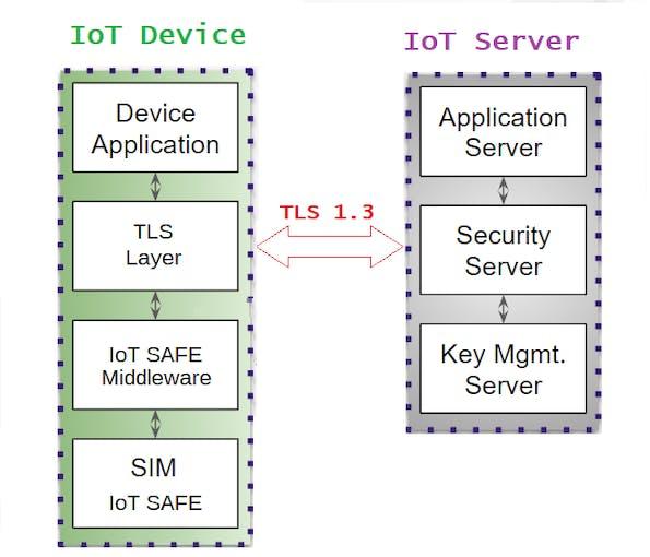 IoT SAFE Architecture