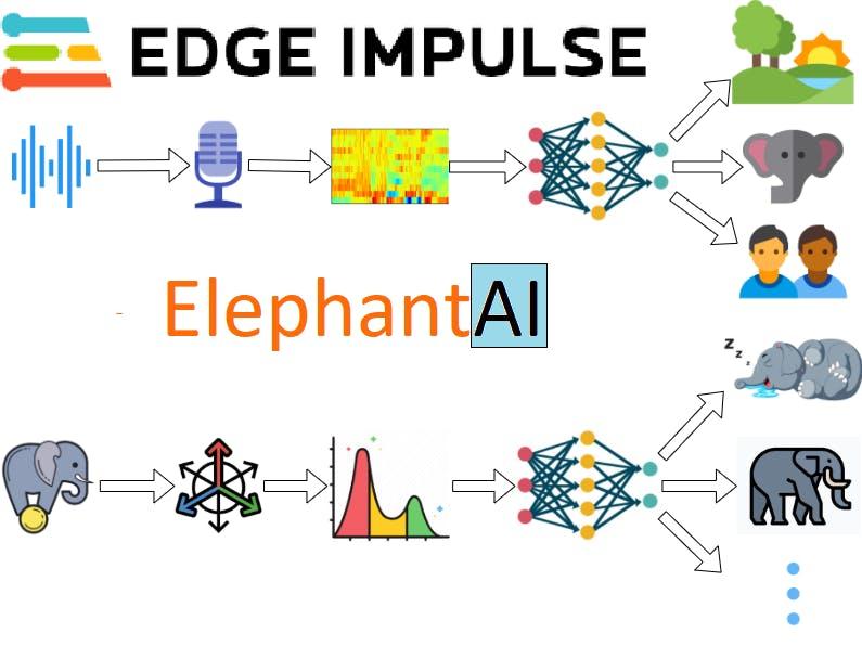 Elephant AI