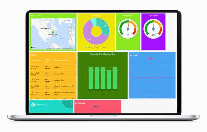 Avent IoT Connect Dashboard