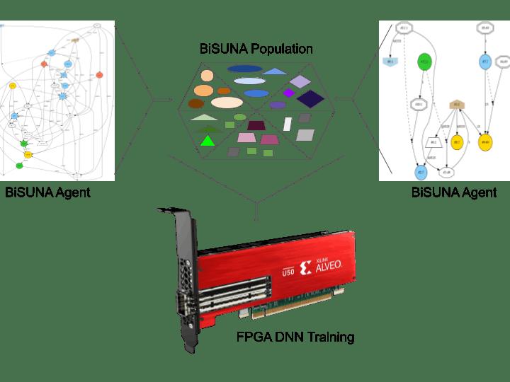 Acceleration of Binary Neural Networks using Xilinx FPGA