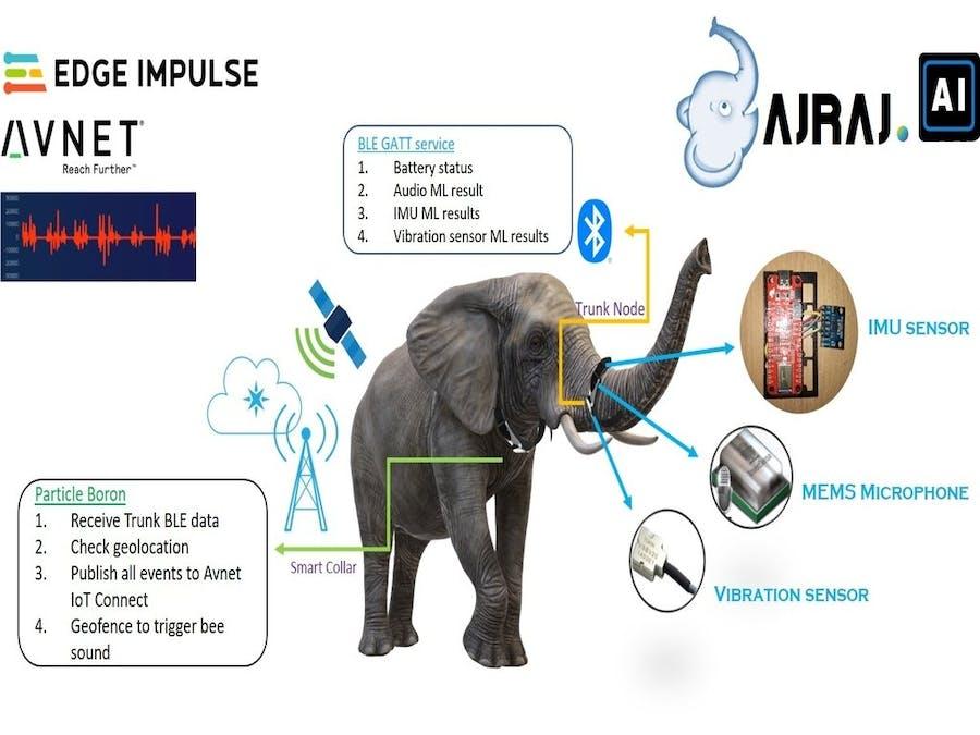 Gajraj AI - AI Elephant Tracking and Monitoring
