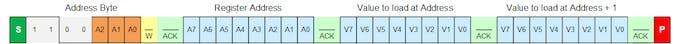 Figure 10. Advanced I/O Expander, I2C Write