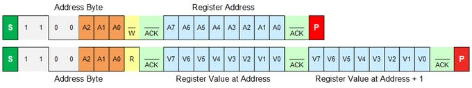 Figure 12. Advanced I/O Expander, I2C Read
