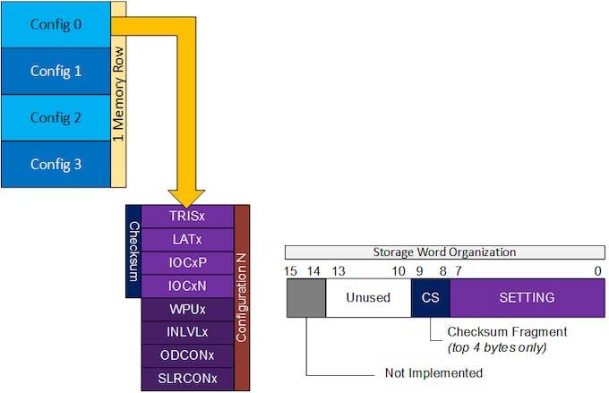 Figure 13. Memory Storage