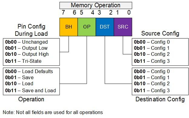 Figure 14. Memory Operation Byte