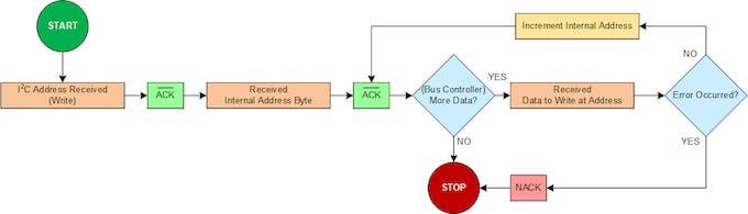 Figure 9. Advanced I/O Expander, I2C Write Flowchart