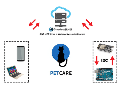 Pet Care IoT