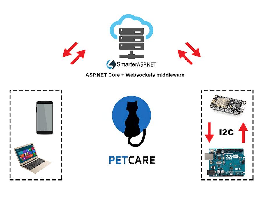 Pet Care IoT
