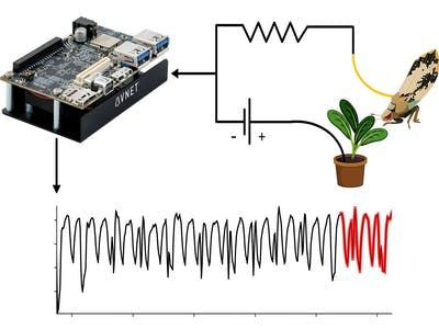 LAMP-FPGA: Accelerating Time Series Similarity Prediction