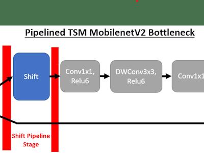 TSM Networks for Efficient Video Understanding on FPGA