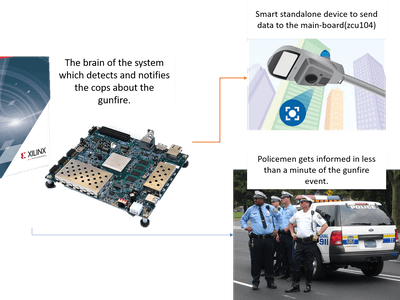 Recon With Xilinx