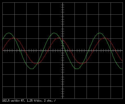 Two 1.6 kHz sine waves, sampled at 150 kSps real-time