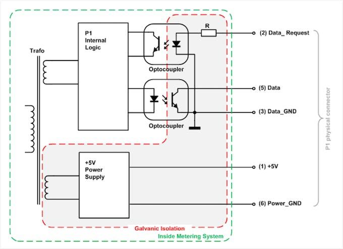 Smart Meter Interface