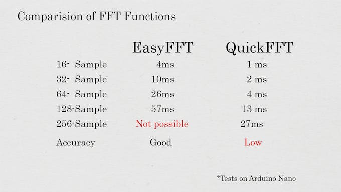 Comparision of EasyFFT and QuickFFT