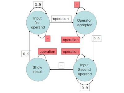 FSM + IoT: Finite State Machine Goes Online