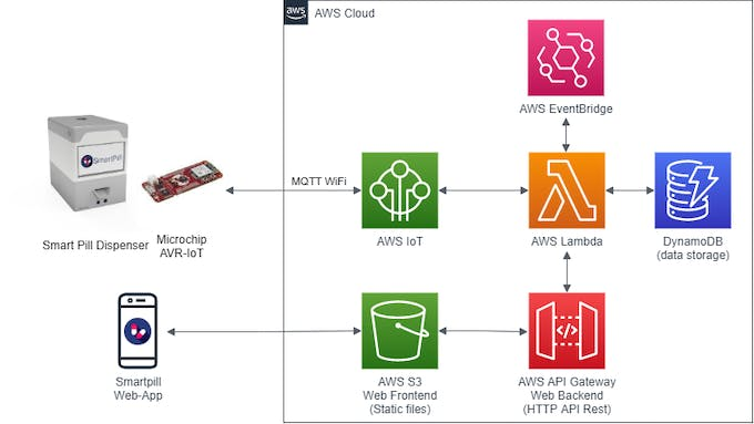 AWS Cloud architecture diagram