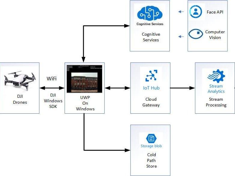 Azure Cloud Services for DJI Drones