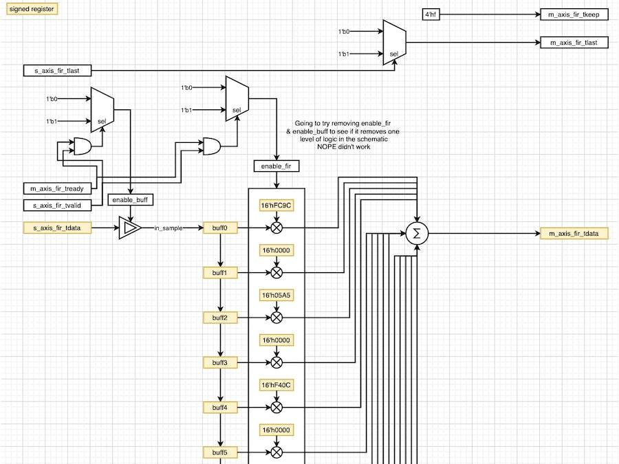 DSP for FPGA: Simple FIR Filter in Verilog