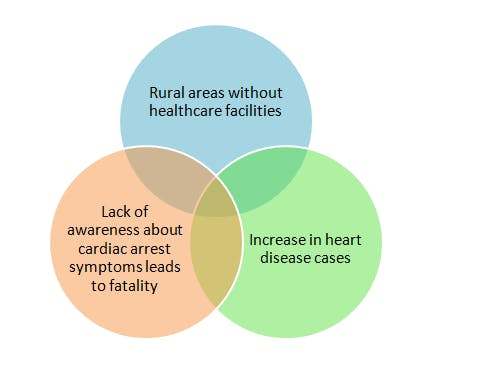 survey on fatality in rural areas