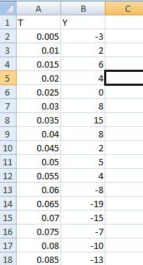 Normal ECG data into the Excel sheet