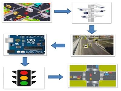 Smart Traffic Control System
