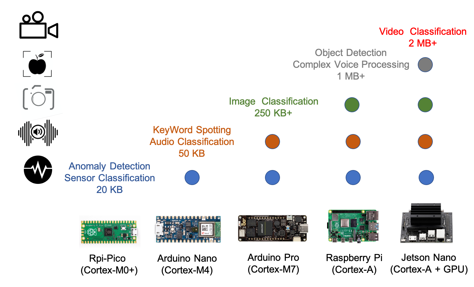 raspberry pi pico machine learning tensorflow lite micro person detection arducam blog thumbnail