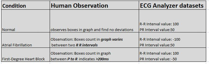 Comparison between Quality Datasets with human observation