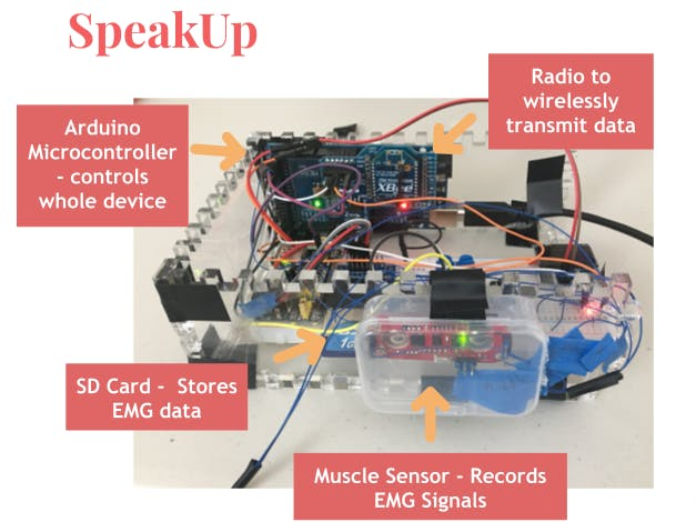 SpeakUp - ML Based Speech Aid to Enable Silent Communication