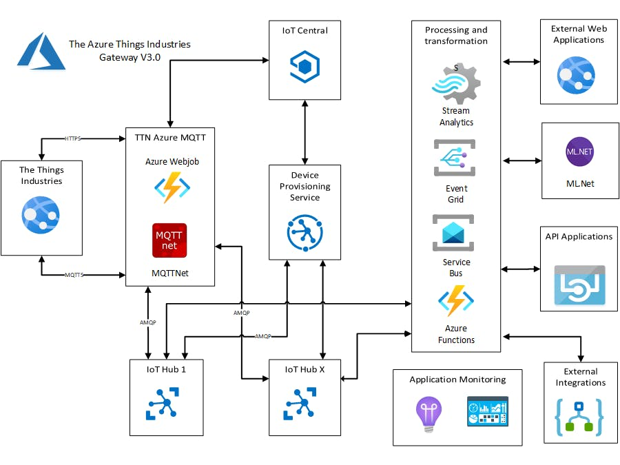 The Things Industries(TTI) V3 Azure IoT Connector