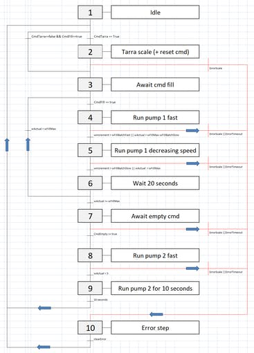 Finite state machine diagram for dosing.