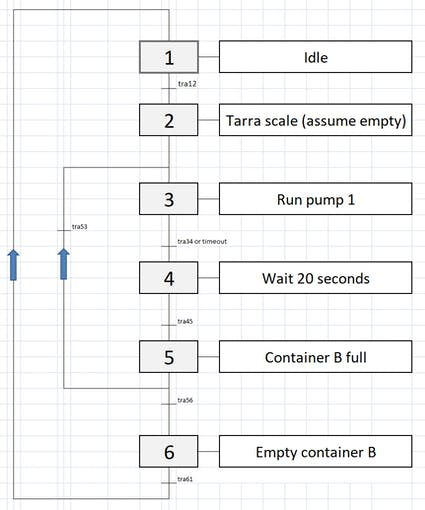 Finite state machine diagram.