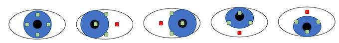 Figure 2: Sensory reaction to eye movement
