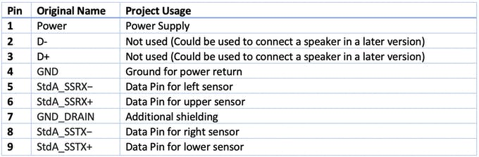 Table 1: Cable Usage