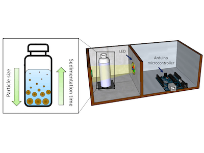 Characterisation of soil properties using a simple device