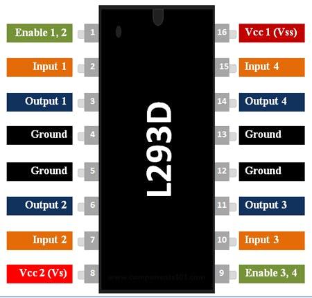 L293D pin layout. Credit: components101.com