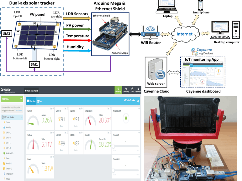 Internet of things (IoT)-based solar tracker