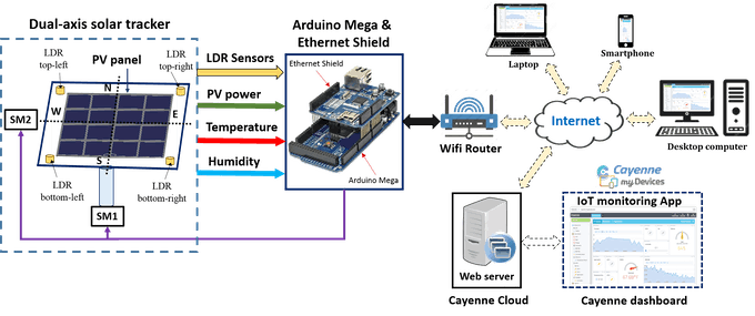 Fig. 1. Schematic of the IoT-based solar tracker system.