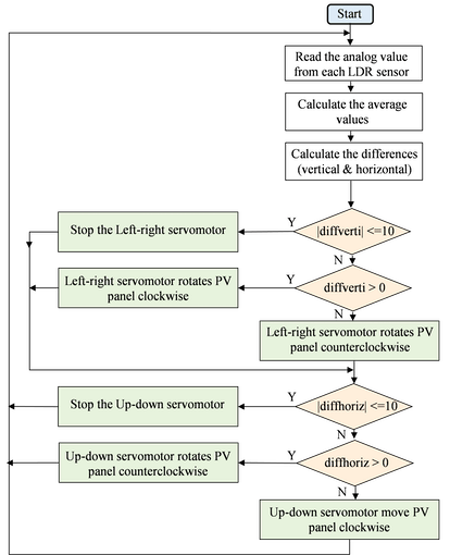Fig. 4. The flowchart for the automatic mode of the solar tracker.