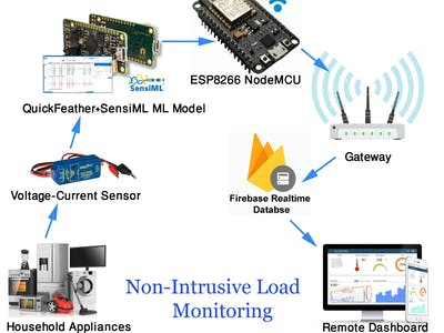 Non-Intrusive Load Monitoring using SensiML & QuickFeather