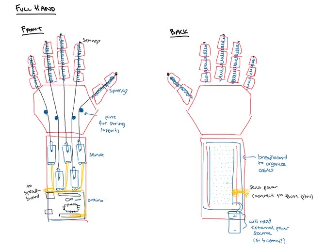 Full Hand - Combining five fingers and servo motors for individual control