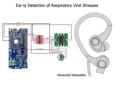 Ear-ly Detection of Respiratory Viral Illnesses