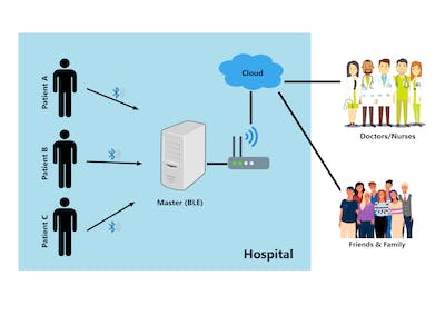 Wearable health monitoring system for Covid-19 patients
