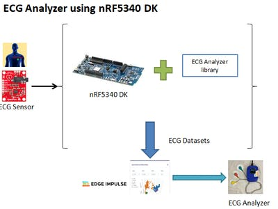 ECG Analyzer using nRF5340 DK