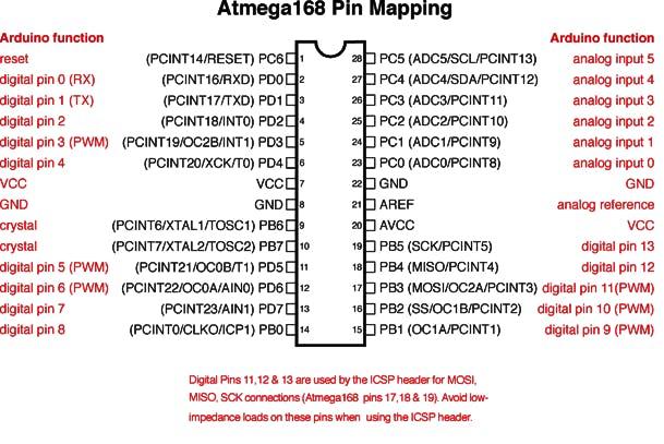 Atmega168/328p Pin Mapping