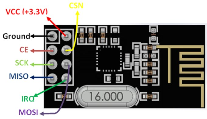 Figure 5: Pinout diagram for nRF24L01 (Image: https://components101.com/wireless/nrf24l01-pinout-features-datasheet)