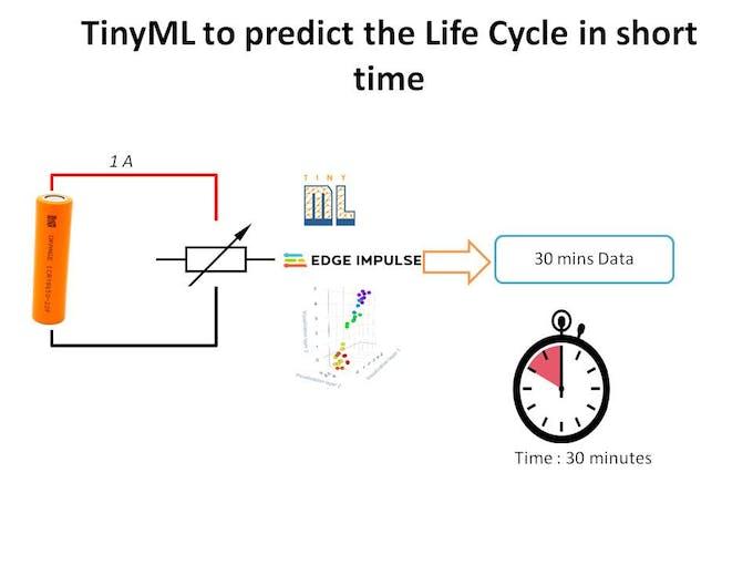 TinyML model