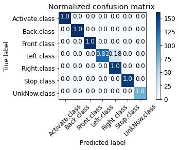 Figure 16: Normalised confusion matrix of hand gesture detection.