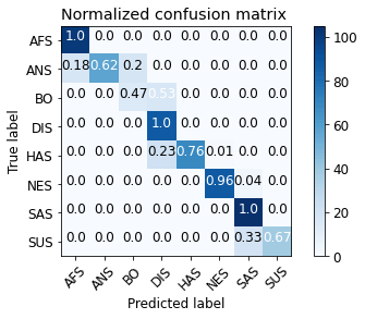 Figure 19: Normalised confusion matrix of emotion classification.