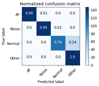 Figure 28: Normalised confusion matrix of Atrial Fibrillation Classification.