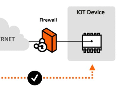 2 classic AI on edge IoT camera connectivity solutions